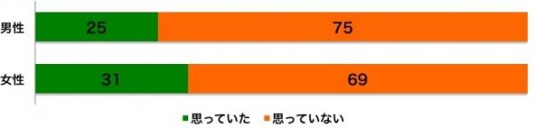 しらべぇ1011台風4