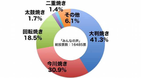 しらべぇ1029今川焼き3