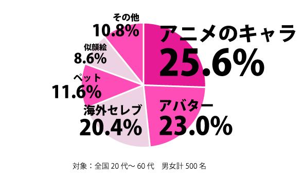 アニメアイコン、やはり嫌われていた 1/4の人が「もういいよ」うんざりされている事が判明