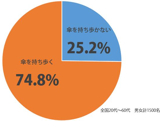 しらべぇ傘1023