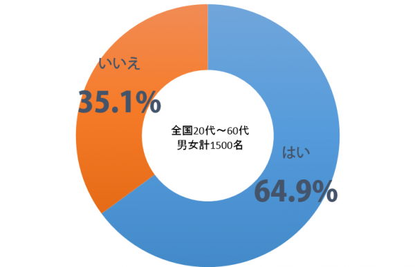 しらべぇ_忘れられる権利_円グラフ