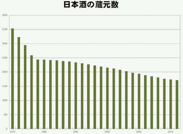 しらべぇ1113日本酒2