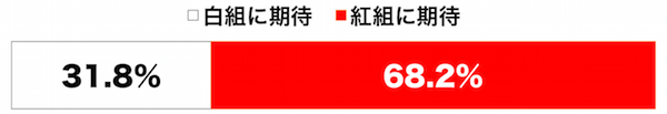 しらべぇ1126紅白歌合戦3