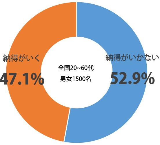 しらべぇ1107印鑑グラフ
