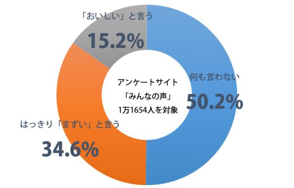 しらべぇ_恋人の料理_グラフ
