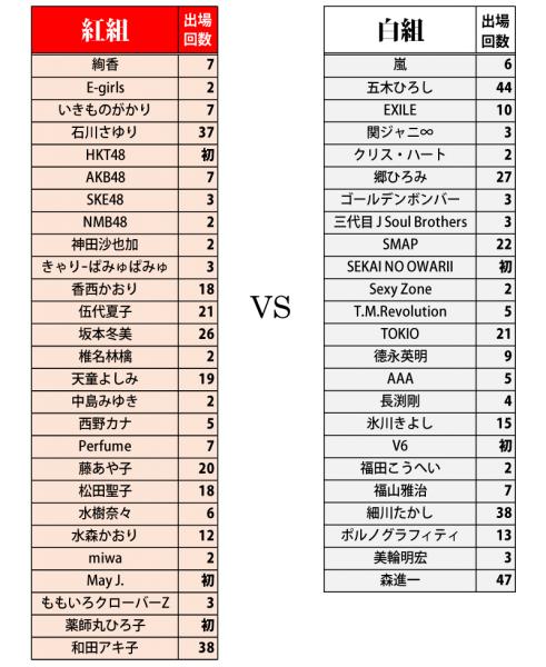 しらべぇ1126紅白歌合戦4