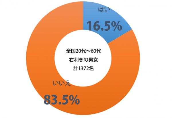 しらべぇレフティ_グラフ