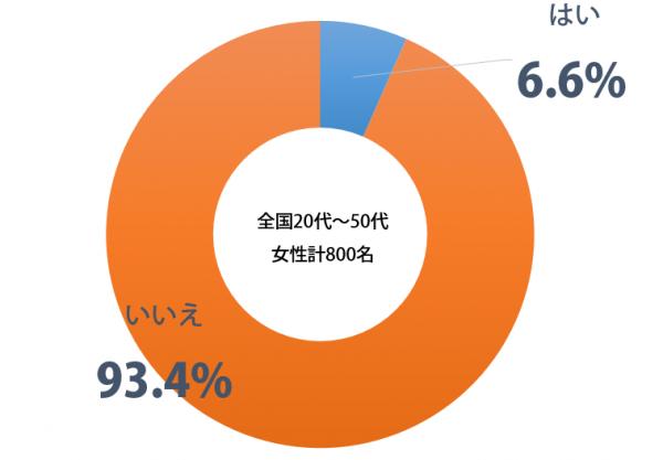 しらべぇ_ラブホテル_円グラフ