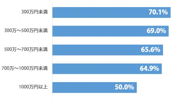 しらべぇ_日本に暮らしたい_グラフ