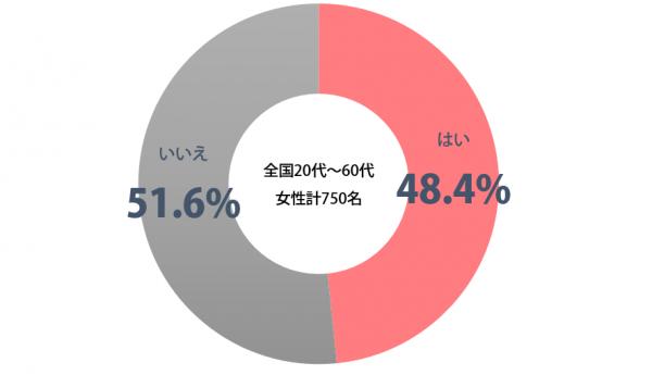しらべぇ_おまえ円グラフ