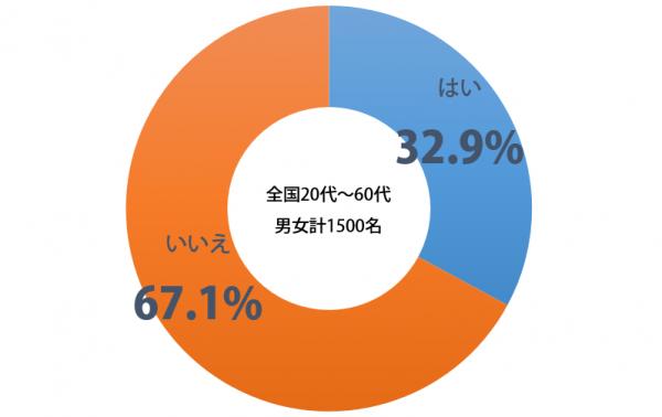 しらべぇ_恋愛の始め方_グラフ