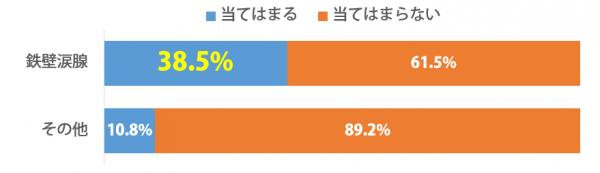 しらべぇ_鉄壁涙腺_グラフ