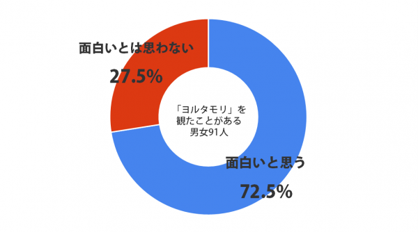 yorutamori_graph
