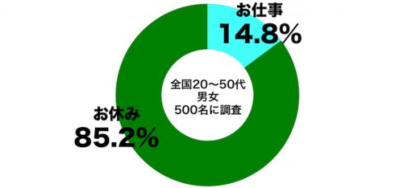 しらべぇ0101元日2