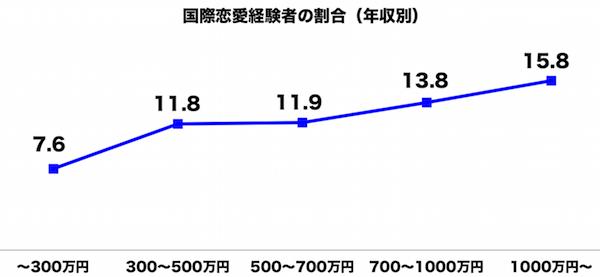 しらべぇ1202国際恋愛1