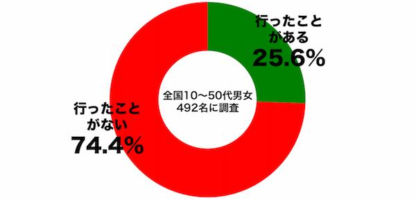しらべぇ1202クリスマス6
