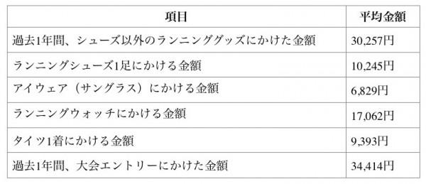 しらべぇ1208ランニング9