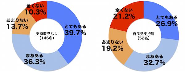しらべぇ1208衆院選2