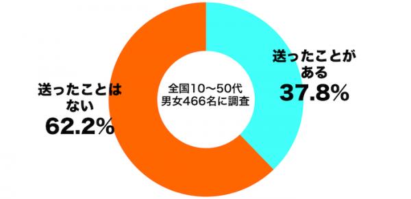 しらべぇ1225あけおめLINE2