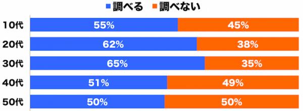 しらべぇ1228恋愛3