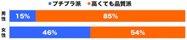 しらべぇ1229プチプラ3