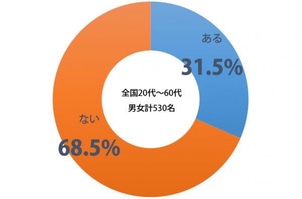 しらべぇ_不毛_グラフ