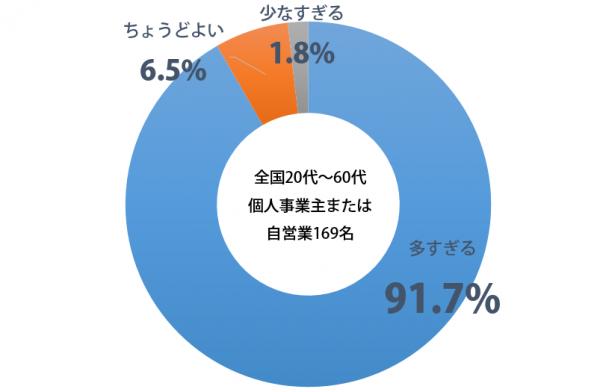 しらべぇ_議員数_グラフ