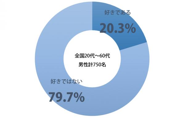 しらべぇ_蛭子能収_グラフ