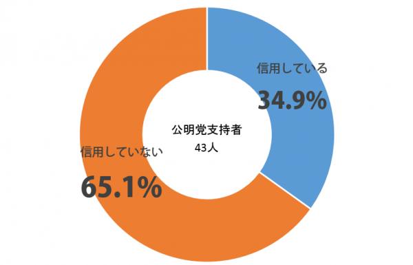 しらべぇ_公約_グラフ