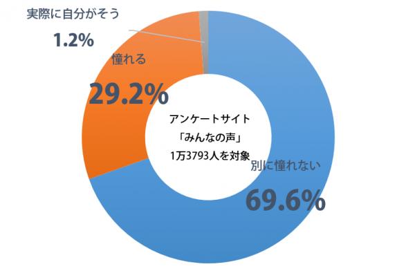 しらべぇ_幼なじみ_グラフ