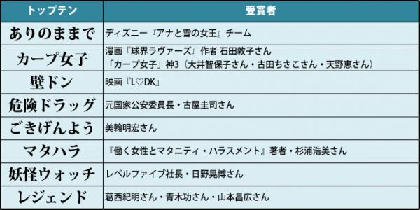 しらべぇ_流行語大賞