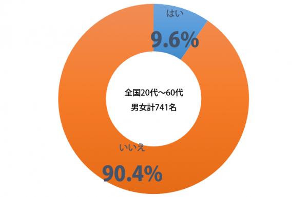 しらべぇ_Siri・Google_グラフ
