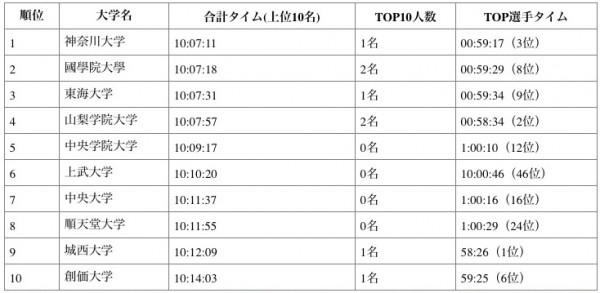 しらべぇ0101箱根グラフ1