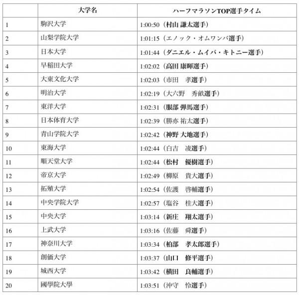 しらべぇ0101箱根グラフ2