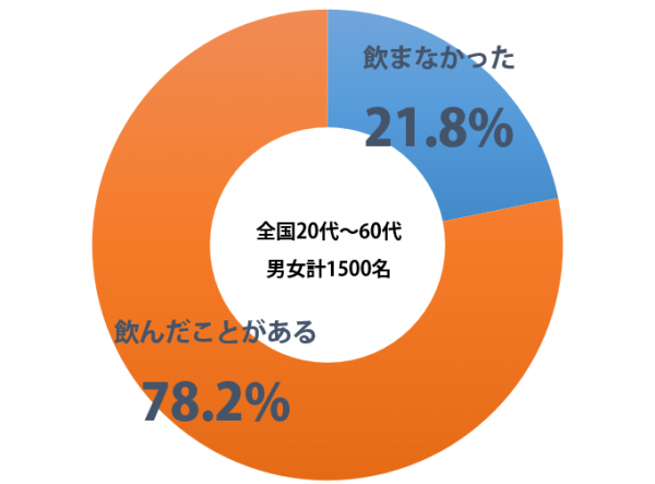 sirabee_hatachi_sake_201501230900graph-1