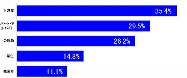 しらべぇ0226ぱるる4-1 ・自営業:35.4% ・パート・アルバイト:29.5% ・公務員: