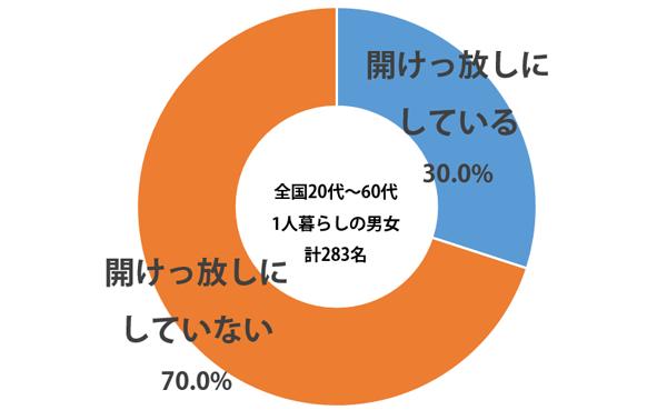 しらべぇ_グラフ