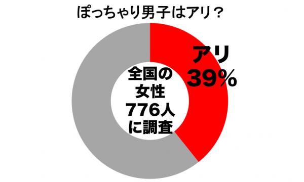 ぽっちゃりグラフ1