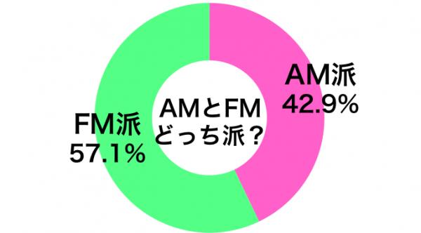 ラジオはAM派?FM派?