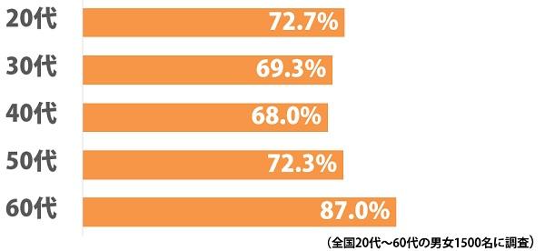 日本人の7割以上が「ハウスミュージックがどういう音楽か、まったくわからない」と回答