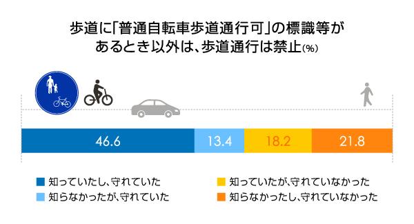 自転車の 自転車 歩道 走行 ルール : おばちゃんの自転車走行マナー ...