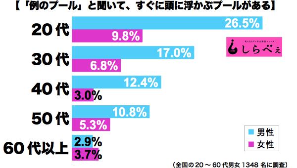 例のプール男女年代別グラフ