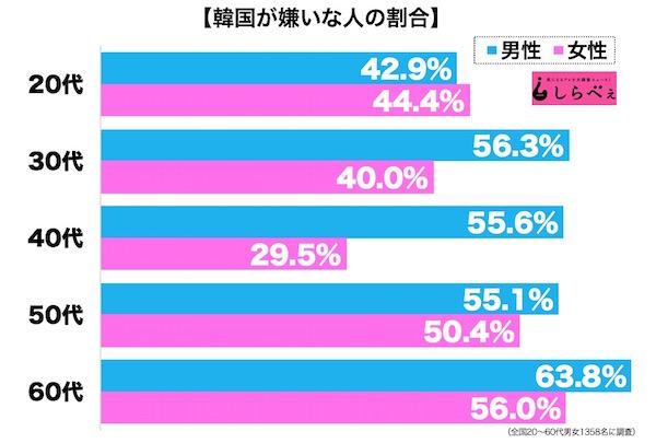 【若者】安倍内閣の支持率、18〜29歳で6割弱、不支持の3割弱を大きく上回る©2ch.netYouTube動画>26本 ->画像>230枚