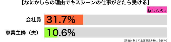 キスシーン職業別グラフ