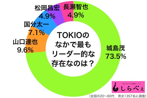 sirabee20161114tokiozyoshima2