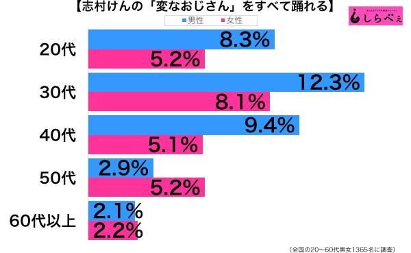 変なおじさん性年代別グラフ