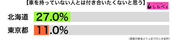 車を持っていない男性都道府県別グラフ