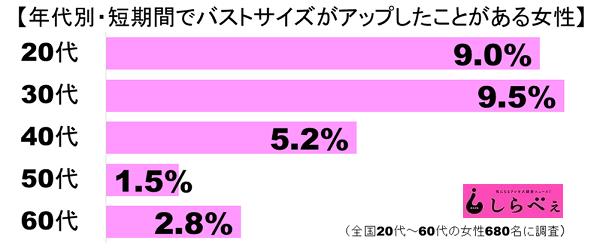 バストアップグラフ1