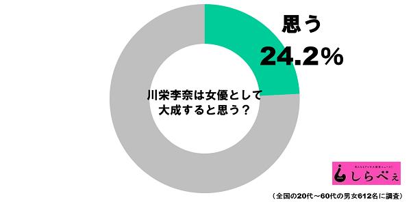 川栄李奈グラフ
