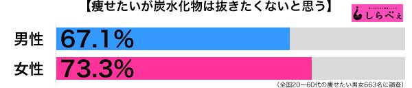炭水化物抜きダイエット男女別グラフ